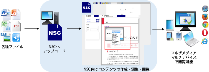 電子ブック作成ソフトNSCシステム環境イメージ画像